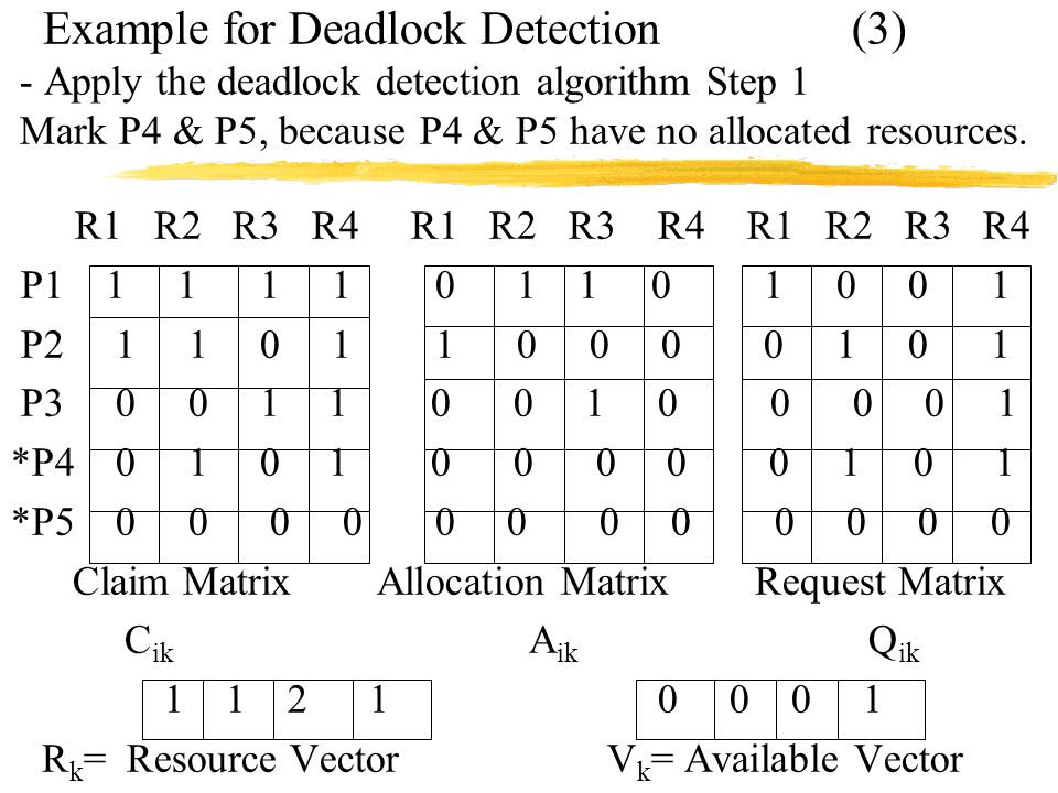 Example for Deadlock Detection (3) - Apply the deadlock detection algorithm Step 1 Mark P4 & P5, because P4 & P5 have no allocated resources.