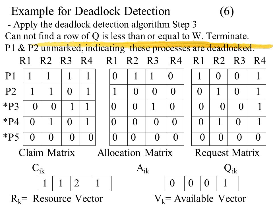 Example for Deadlock Detection (6) - Apply the deadlock detection algorithm Step 3 Can not find a row of Q is less than or equal to W.