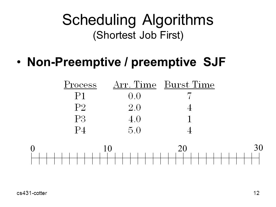 cs431-cotter12 Scheduling Algorithms (Shortest Job First) Non-Preemptive / preemptive SJF