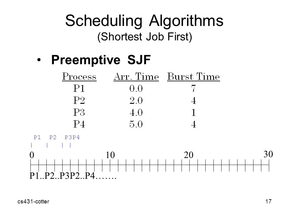 cs431-cotter17 Scheduling Algorithms (Shortest Job First) Preemptive SJF P1..P2..P3P2..P4…….