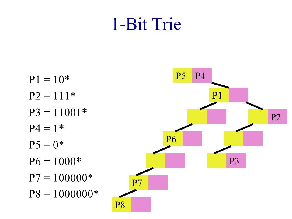 1-Bit Trie P1 = 10* P2 = 111* P3 = 11001* P4 = 1* P5 = 0* P6 = 1000* P7 = 100000* P8 = 1000000* P5P4 P1 P2 P6 P3 P7 P8