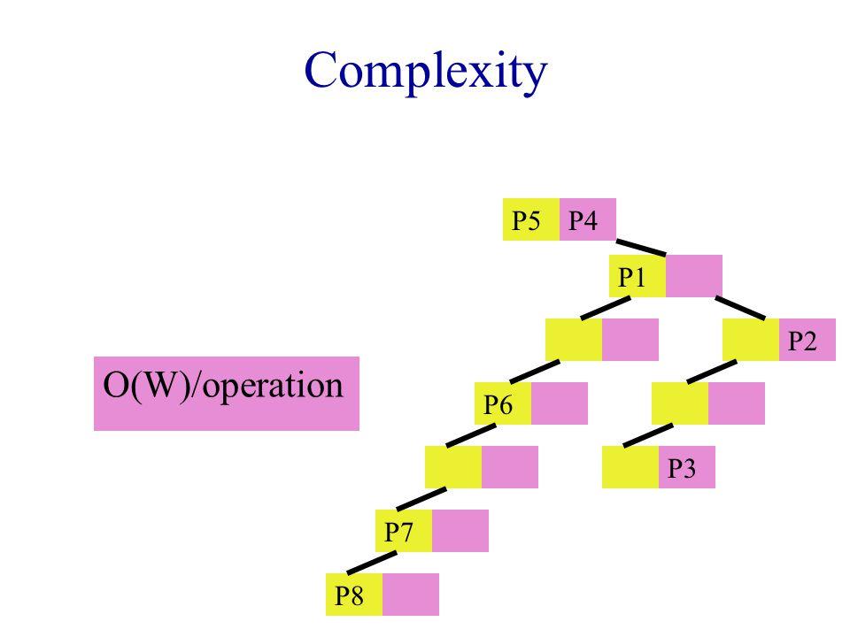 Complexity O(W)/operation P5P4 P1 P2 P6 P3 P7 P8