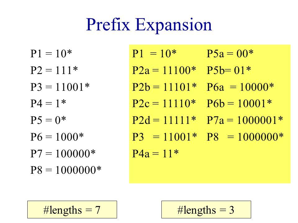 Prefix Expansion P1 = 10* P2 = 111* P3 = 11001* P4 = 1* P5 = 0* P6 = 1000* P7 = 100000* P8 = 1000000* #lengths = 7 P1 = 10* P2a = 11100* P2b = 11101* P2c = 11110* P2d = 11111* P3 = 11001* P4a = 11* P5a = 00* P5b= 01* P6a = 10000* P6b = 10001* P7a = 1000001* P8 = 1000000* #lengths = 3