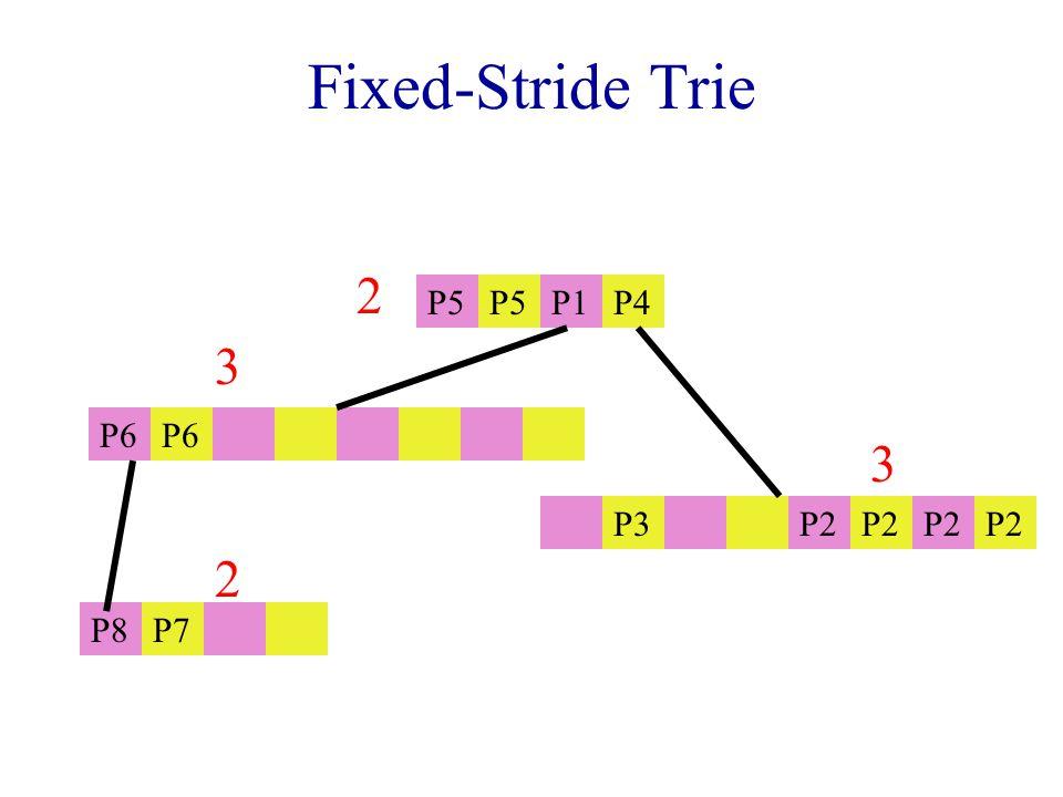 Fixed-Stride Trie P5 P1P4 P6 P3 P2 P8P7 2 3 3 2