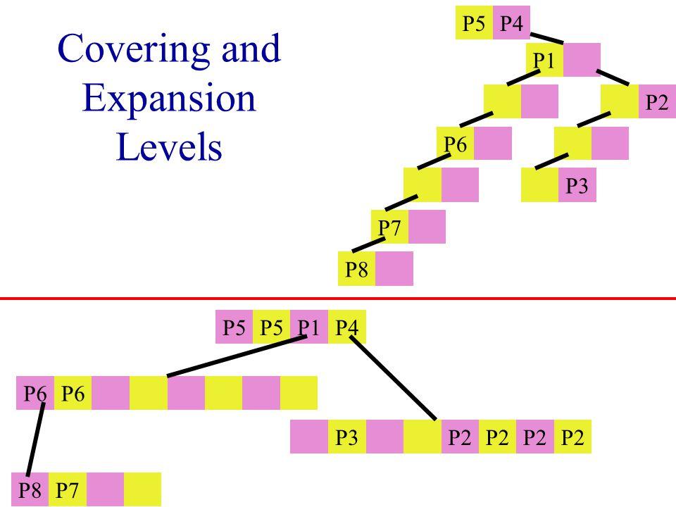 Covering and Expansion Levels P5 P1P4 P6 P3 P2 P8P7 P5P4 P1 P2 P6 P3 P7 P8
