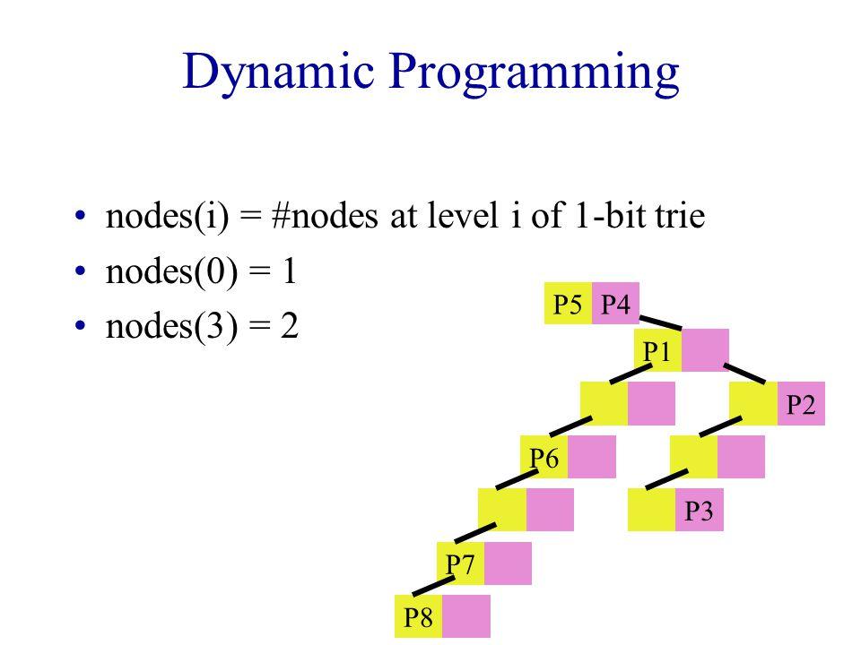 Dynamic Programming nodes(i) = #nodes at level i of 1-bit trie nodes(0) = 1 nodes(3) = 2 P5P4 P1 P2 P6 P3 P7 P8