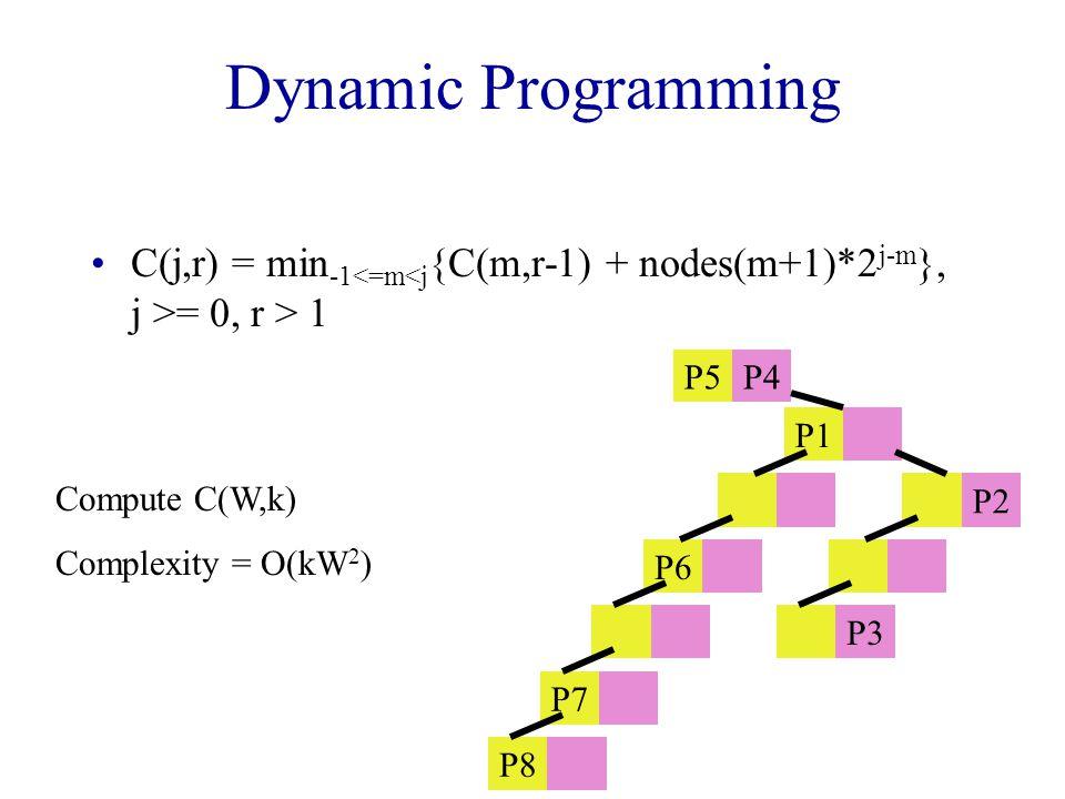 Dynamic Programming C(j,r) = min -1 = 0, r > 1 P5P4 P1 P2 P6 P3 P7 P8 Compute C(W,k) Complexity = O(kW 2 )