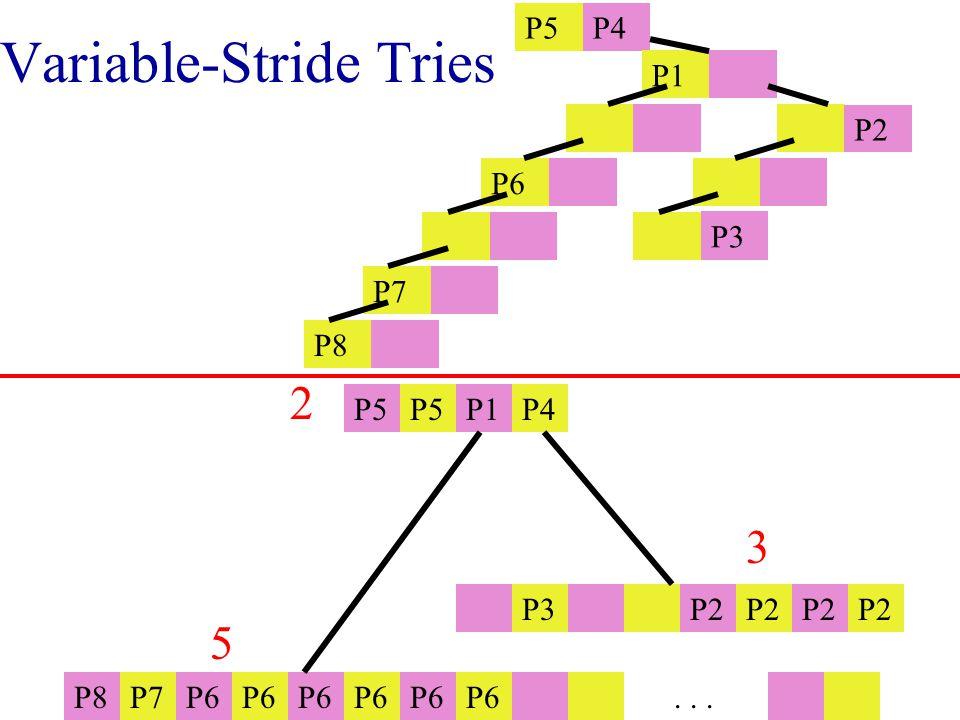 Variable-Stride Tries P5 P1P4 P8P7P6 P3 P2... 2 3 5 P5P4 P1 P2 P6 P3 P7 P8