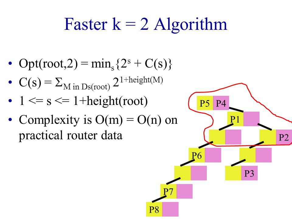 Faster k = 2 Algorithm Opt(root,2) = min s {2 s + C(s)} C(s) =  M in Ds(root) 2 1+height(M) 1 <= s <= 1+height(root) Complexity is O(m) = O(n) on practical router data P5P4 P1 P2 P6 P3 P7 P8