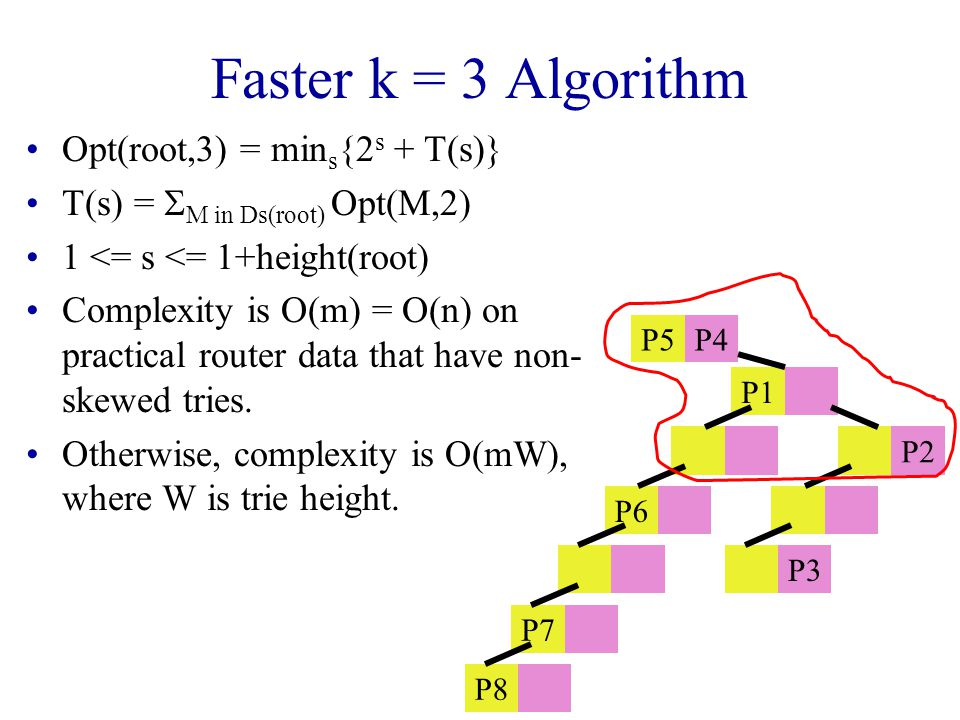 Faster k = 3 Algorithm Opt(root,3) = min s {2 s + T(s)} T(s) =  M in Ds(root) Opt(M,2) 1 <= s <= 1+height(root) Complexity is O(m) = O(n) on practical router data that have non- skewed tries.