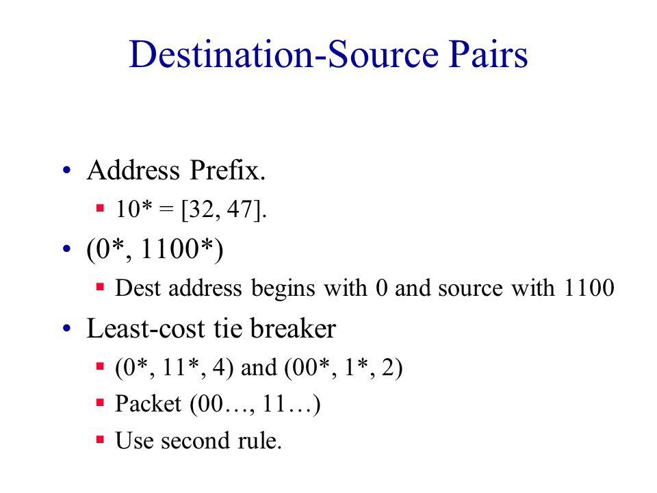 Destination-Source Pairs Address Prefix.  10* = [32, 47].