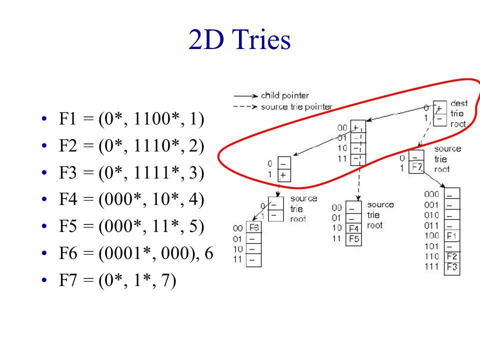 2D Tries F1 = (0*, 1100*, 1) F2 = (0*, 1110*, 2) F3 = (0*, 1111*, 3) F4 = (000*, 10*, 4) F5 = (000*, 11*, 5) F6 = (0001*, 000), 6) F7 = (0*, 1*, 7)