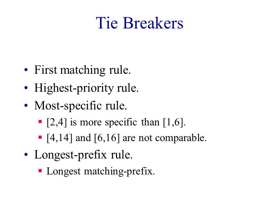 Tie Breakers First matching rule. Highest-priority rule.