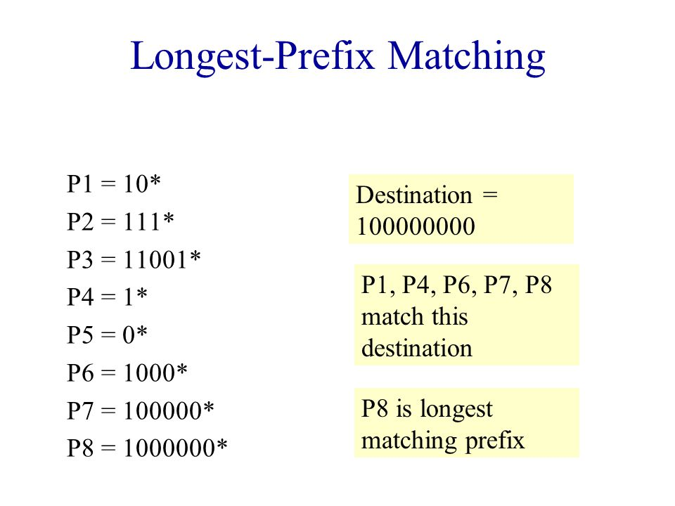 Longest-Prefix Matching P1 = 10* P2 = 111* P3 = 11001* P4 = 1* P5 = 0* P6 = 1000* P7 = 100000* P8 = 1000000* Destination = 100000000 P1, P4, P6, P7, P8 match this destination P8 is longest matching prefix