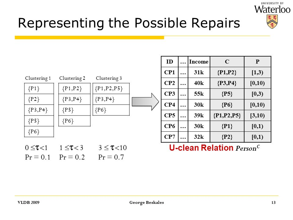 Representing the Possible Repairs VLDB 2009George Beskales13 ID…IncomeCP CP1…31k{P1,P2}[1,3) CP2…40k{P3,P4}[0,10) CP3…55k{P5}[0,3) CP4…30k{P6}[0,10) CP5…39k{P1,P2,P5}[3,10) CP6…30k{P1}[0,1) CP7…32k{P2}[0,1) U-clean Relation Person C {P1,P2} {P3,P4} {P5} {P6} {P1,P2,P5} {P3,P4} {P6} {P1} {P2} {P3,P4} {P5} {P6} Clustering 1Clustering 2Clustering 3 1    3 Pr = 0.2 3    10 Pr = 0.7 0    1 Pr = 0.1