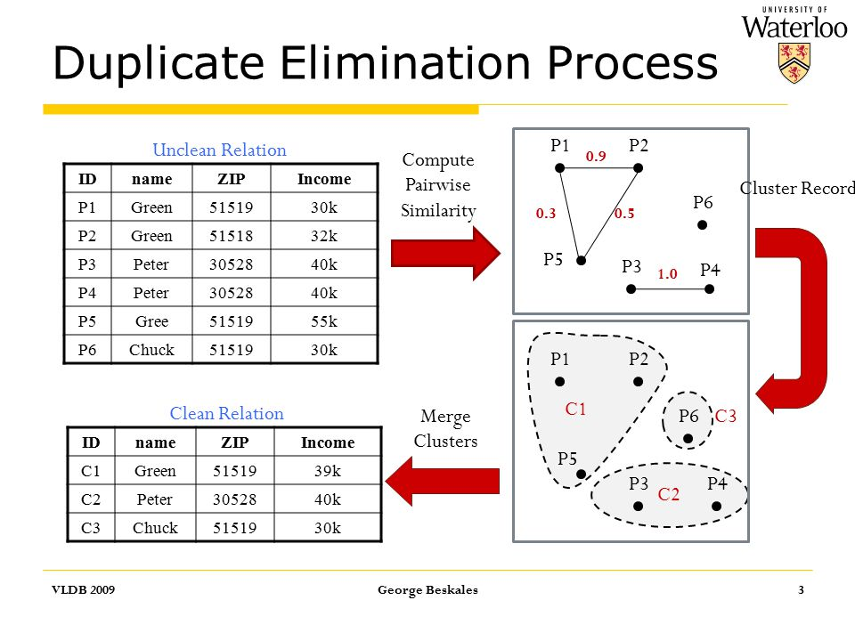 Duplicate Elimination Process IDnameZIPIncome P1Green5151930k P2Green5151832k P3Peter3052840k P4Peter3052840k P5Gree5151955k P6Chuck5151930k VLDB 2009George Beskales3 IDnameZIPIncome C1Green5151939k C2Peter3052840k C3Chuck5151930k Compute Pairwise Similarity P1P2 P3 P4 P5 P6 0.30.5 0.9 1.0 Cluster Records P1P2 P3P4 P5 P6Merge Clusters C1 C3 C2 Unclean Relation Clean Relation