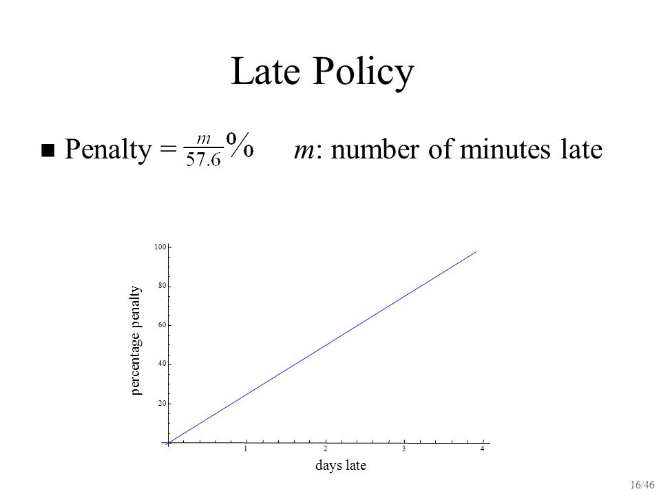 16/46 Late Policy Penalty = m: number of minutes late 1234 20 40 60 80 100 days late percentage penalty