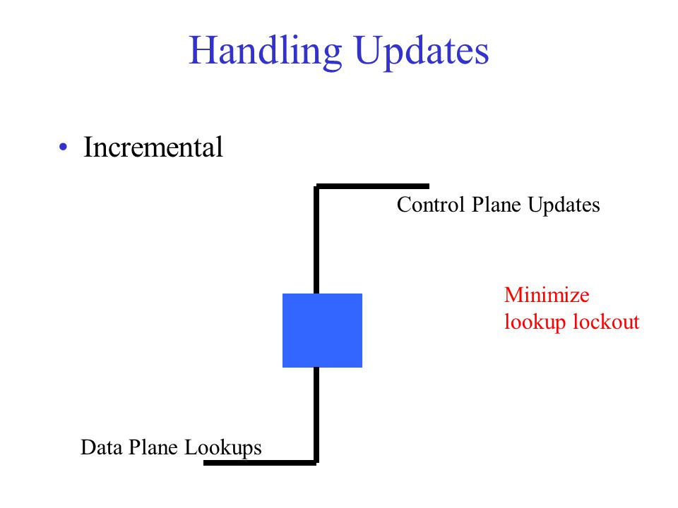 Handling Updates Incremental Data Plane Lookups Control Plane Updates Minimize lookup lockout