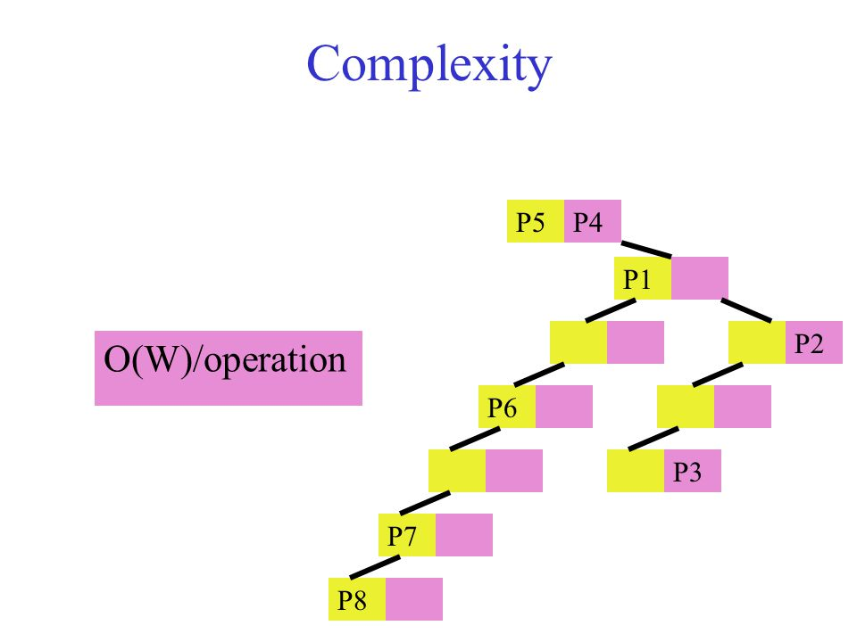 Complexity O(W)/operation P5P4 P1 P2 P6 P3 P7 P8