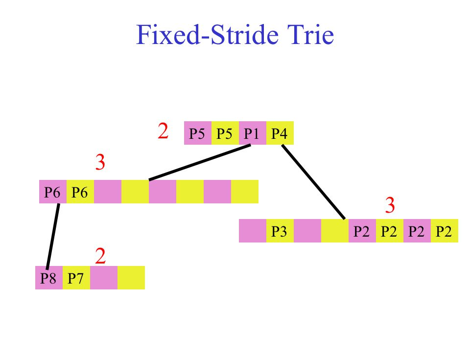 Fixed-Stride Trie P5 P1P4 P6 P3 P2 P8P