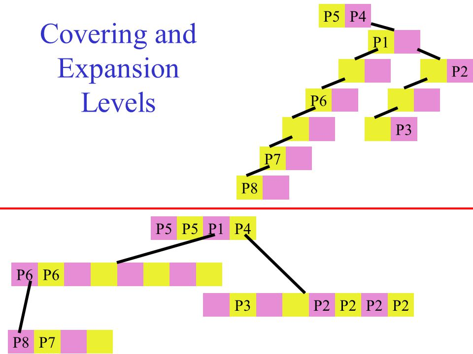 Covering and Expansion Levels P5 P1P4 P6 P3 P2 P8P7 P5P4 P1 P2 P6 P3 P7 P8