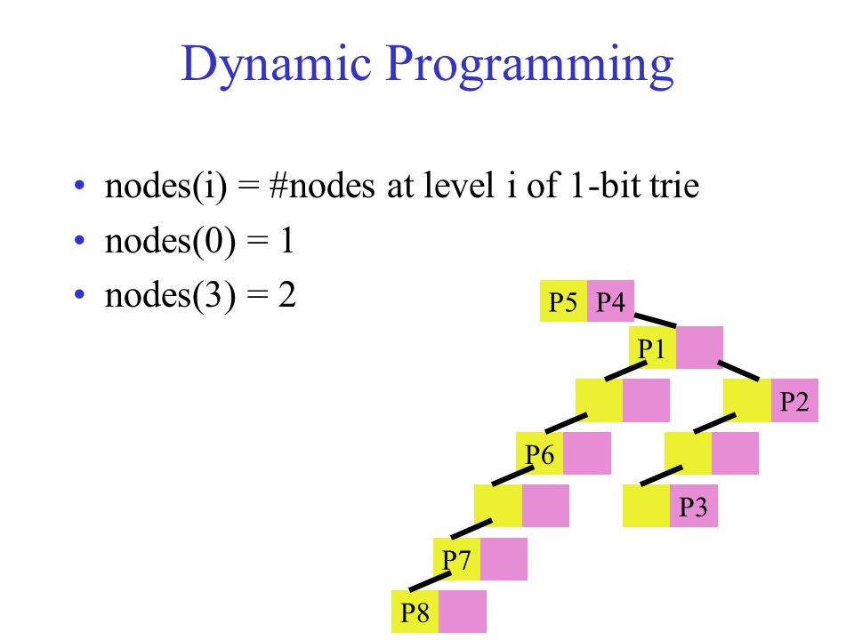 Dynamic Programming nodes(i) = #nodes at level i of 1-bit trie nodes(0) = 1 nodes(3) = 2 P5P4 P1 P2 P6 P3 P7 P8