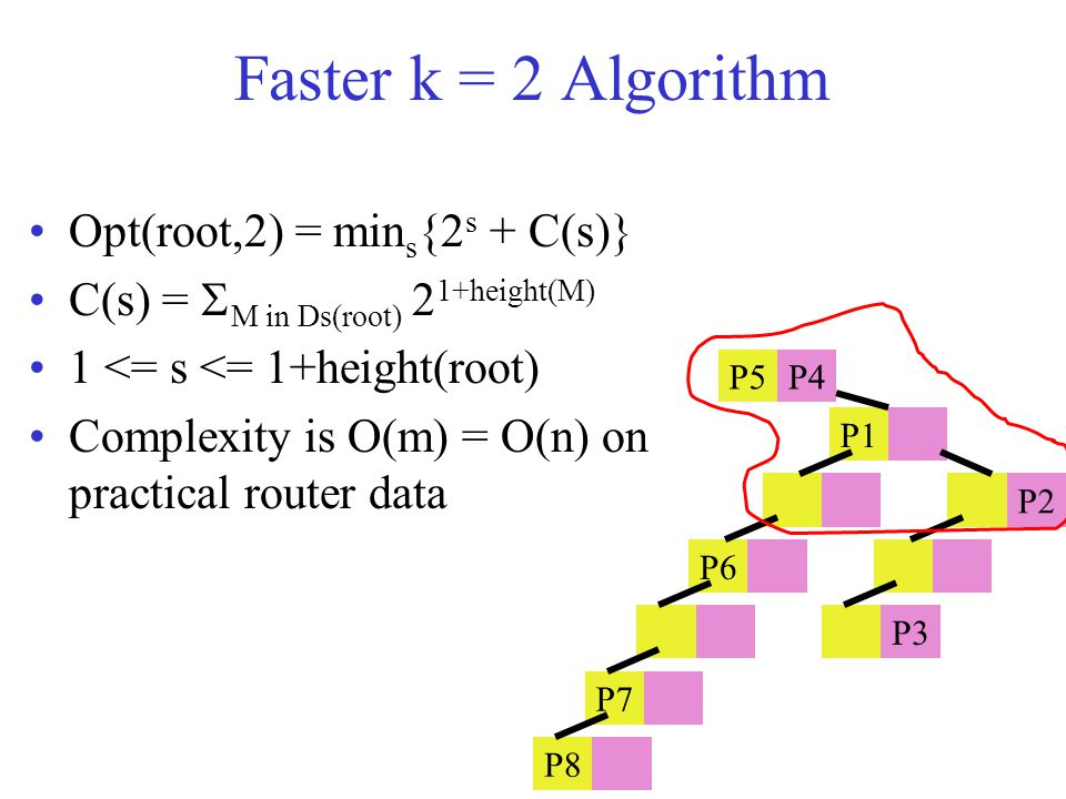 Faster k = 2 Algorithm Opt(root,2) = min s {2 s + C(s)} C(s) =  M in Ds(root) 2 1+height(M) 1 <= s <= 1+height(root) Complexity is O(m) = O(n) on practical router data P5P4 P1 P2 P6 P3 P7 P8