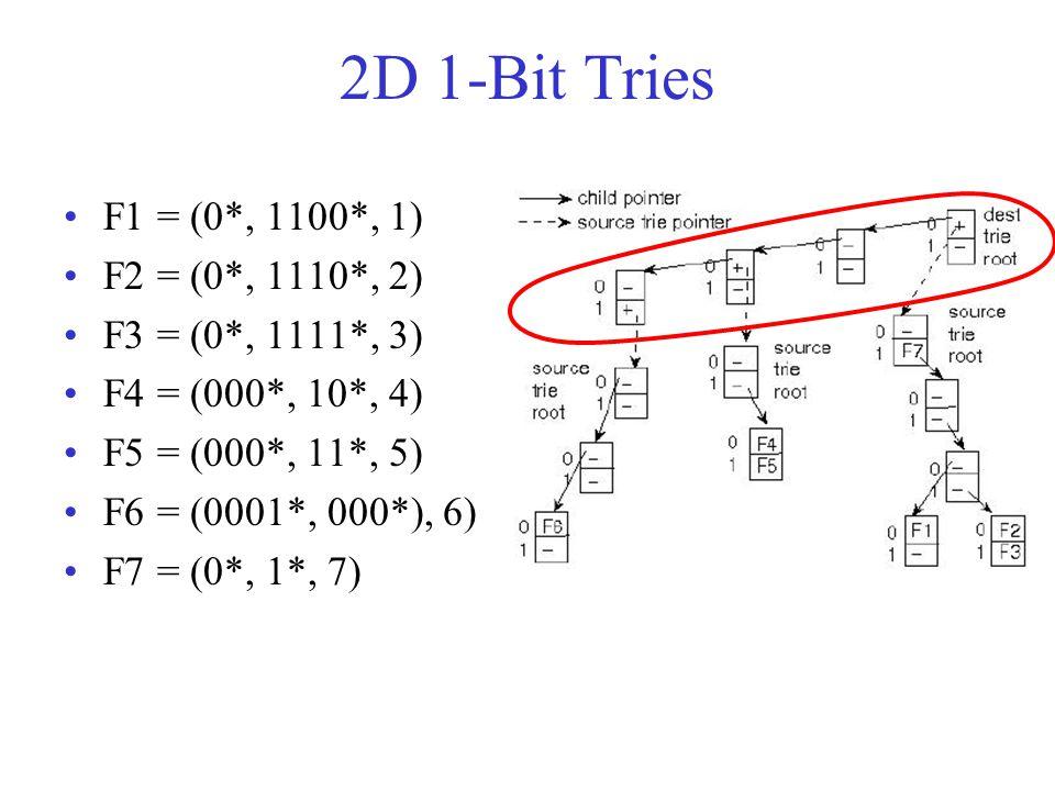 2D 1-Bit Tries F1 = (0*, 1100*, 1) F2 = (0*, 1110*, 2) F3 = (0*, 1111*, 3) F4 = (000*, 10*, 4) F5 = (000*, 11*, 5) F6 = (0001*, 000*), 6) F7 = (0*, 1*, 7)