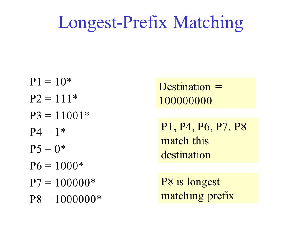 Longest-Prefix Matching P1 = 10* P2 = 111* P3 = 11001* P4 = 1* P5 = 0* P6 = 1000* P7 = * P8 = * Destination = P1, P4, P6, P7, P8 match this destination P8 is longest matching prefix