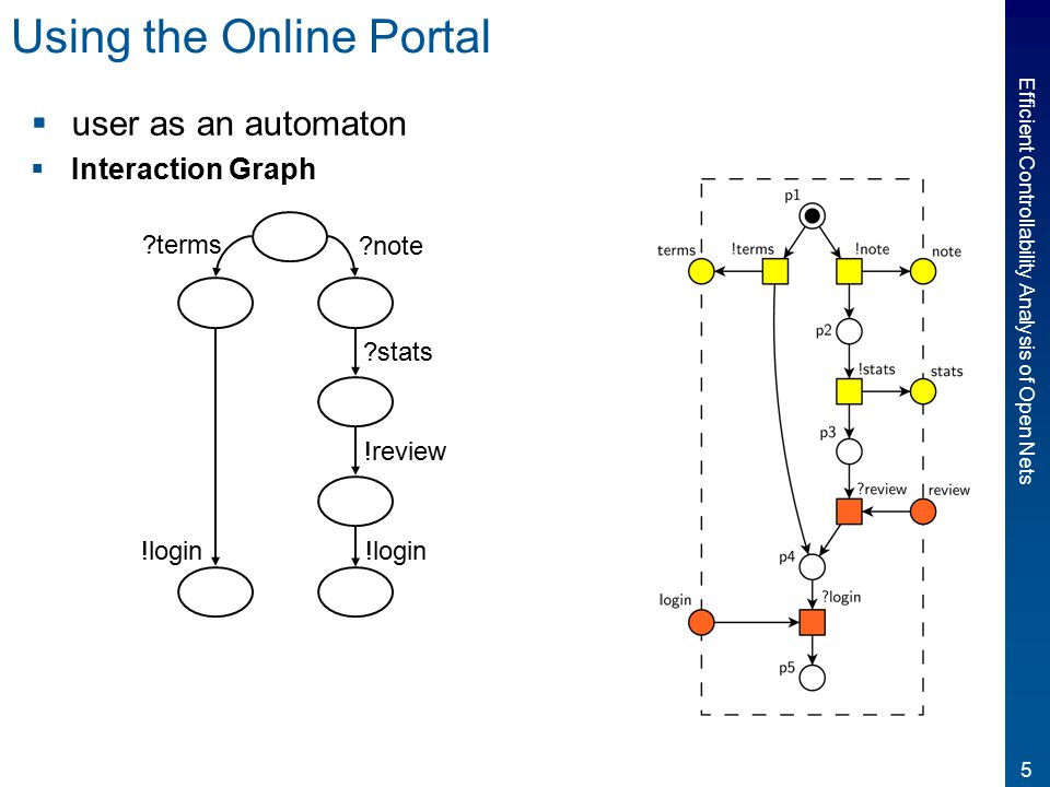 5 Efficient Controllability Analysis of Open Nets Using the Online Portal  user as an automaton  Interaction Graph terms note stats !review !login