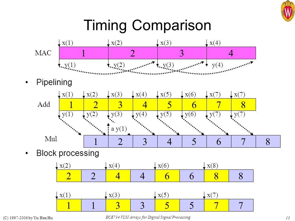 13 ECE734 VLSI Arrays for Digital Signal Processing (C) 1997-2006 by Yu Hen Hu Timing Comparison Pipelining Block processing 1234 x(1)x(2)x(3)x(4) y(1)y(2)y(3)y(4) 12345678 x(1)x(2)x(3)x(4)x(5)x(6)x(7) MAC 12345678 y(1)y(2)y(3)y(4)y(5)y(6)y(7) Add a y(1) Mul 11335577 22446688 x(2)x(4)x(6)x(8) x(1)x(3)x(5)x(7)