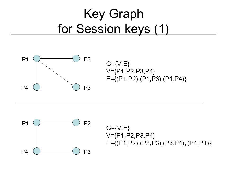 Key Graph for Session keys (1) P1 P4 P3 P2 G={V,E} V={P1,P2,P3,P4} E={(P1,P2),(P1,P3),(P1,P4)} G={V,E} V={P1,P2,P3,P4} E={(P1,P2),(P2,P3),(P3,P4), (P4,P1)} P1 P4 P3 P2