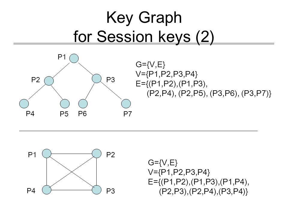 Key Graph for Session keys (2) G={V,E} V={P1,P2,P3,P4} E={(P1,P2),(P1,P3), (P2,P4), (P2,P5), (P3,P6), (P3,P7)} G={V,E} V={P1,P2,P3,P4} E={(P1,P2),(P1,P3),(P1,P4), (P2,P3),(P2,P4),(P3,P4)} P1 P4 P3 P2 P1 P4 P3P2 P5 P6 P7