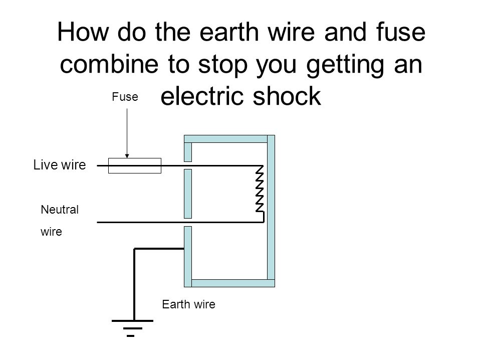 How do the earth wire and fuse combine to stop you getting an electric shock Fuse Live wire Neutral wire Earth wire