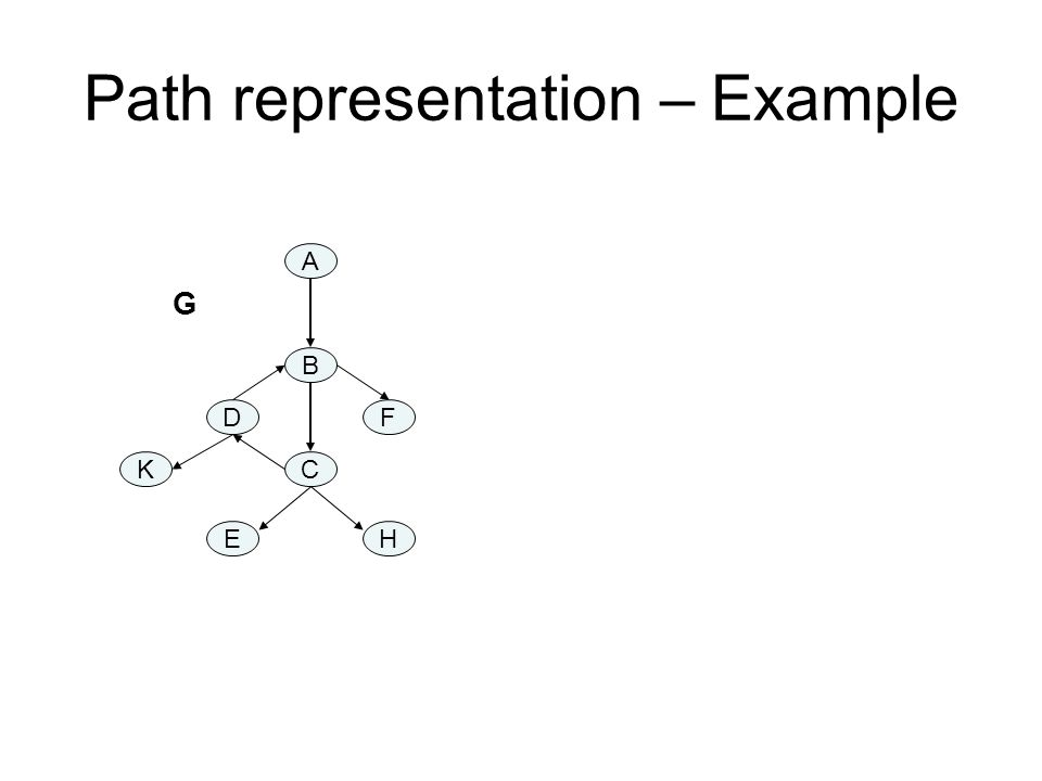 Path representation – Example A B C DF K EH G