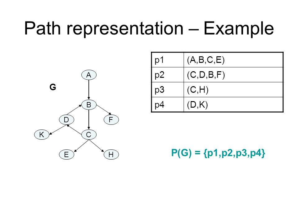 A B C DF K EH p1(A,B,C,E) p2(C,D,B,F) p3(C,H) p4(D,K) G P(G) = {p1,p2,p3,p4}
