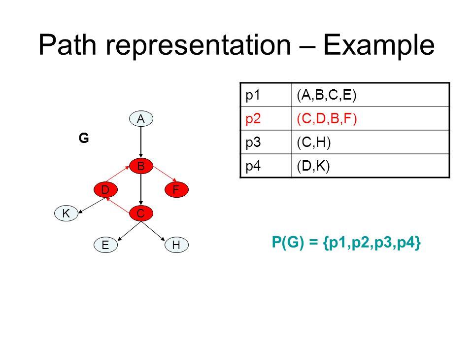 Path representation – Example A B C DF K EH p1(A,B,C,E) p2(C,D,B,F) p3(C,H) p4(D,K) G P(G) = {p1,p2,p3,p4}