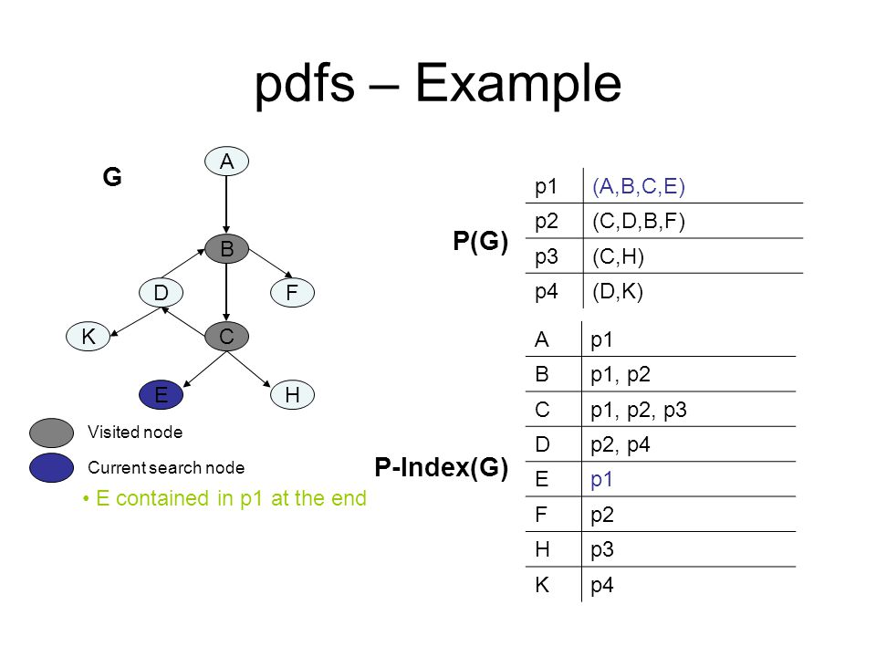 pdfs – Example A B C DF K EH p1(A,B,C,E) p2(C,D,B,F) p3(C,H) p4(D,K) Ap1 Bp1, p2 Cp1, p2, p3 Dp2, p4 Ep1 Fp2 Hp3 Kp4 P-Index(G) P(G) E contained in p1 at the end Current search node Visited node G