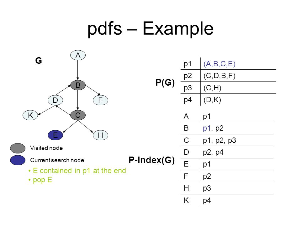 pdfs – Example A B C DF K EH p1(A,B,C,E) p2(C,D,B,F) p3(C,H) p4(D,K) Ap1 Bp1, p2 Cp1, p2, p3 Dp2, p4 Ep1 Fp2 Hp3 Kp4 P-Index(G) P(G) E contained in p1 at the end pop E Current search node Visited node G