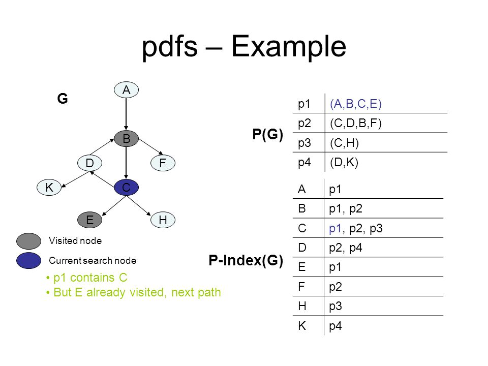 pdfs – Example A B C DF K EH p1(A,B,C,E) p2(C,D,B,F) p3(C,H) p4(D,K) Ap1 Bp1, p2 Cp1, p2, p3 Dp2, p4 Ep1 Fp2 Hp3 Kp4 P-Index(G) P(G) p1 contains C But E already visited, next path Current search node Visited node G