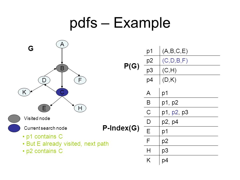 pdfs – Example A B C DF K EH p1(A,B,C,E) p2(C,D,B,F) p3(C,H) p4(D,K) Ap1 Bp1, p2 Cp1, p2, p3 Dp2, p4 Ep1 Fp2 Hp3 Kp4 P-Index(G) P(G) p1 contains C But E already visited, next path p2 contains C Current search node Visited node G