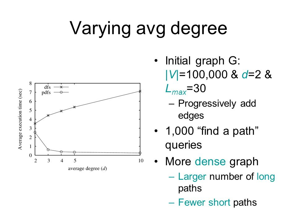 Varying avg degree Initial graph G: |V|=100,000 & d=2 & L max =30 –Progressively add edges 1,000 find a path queries More dense graph –Larger number of long paths –Fewer short paths
