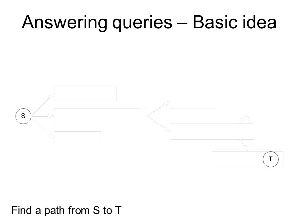 Find a path from S to T Answering queries – Basic idea