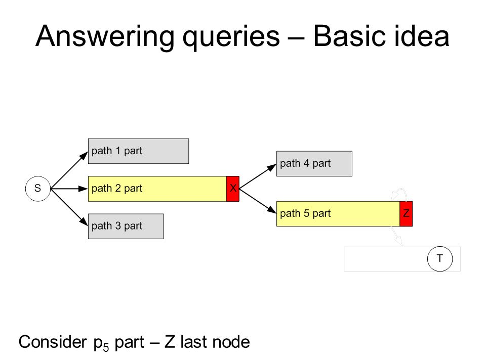 Consider p 5 part – Z last node Answering queries – Basic idea