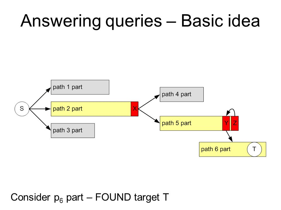 Consider p 6 part – FOUND target T Answering queries – Basic idea