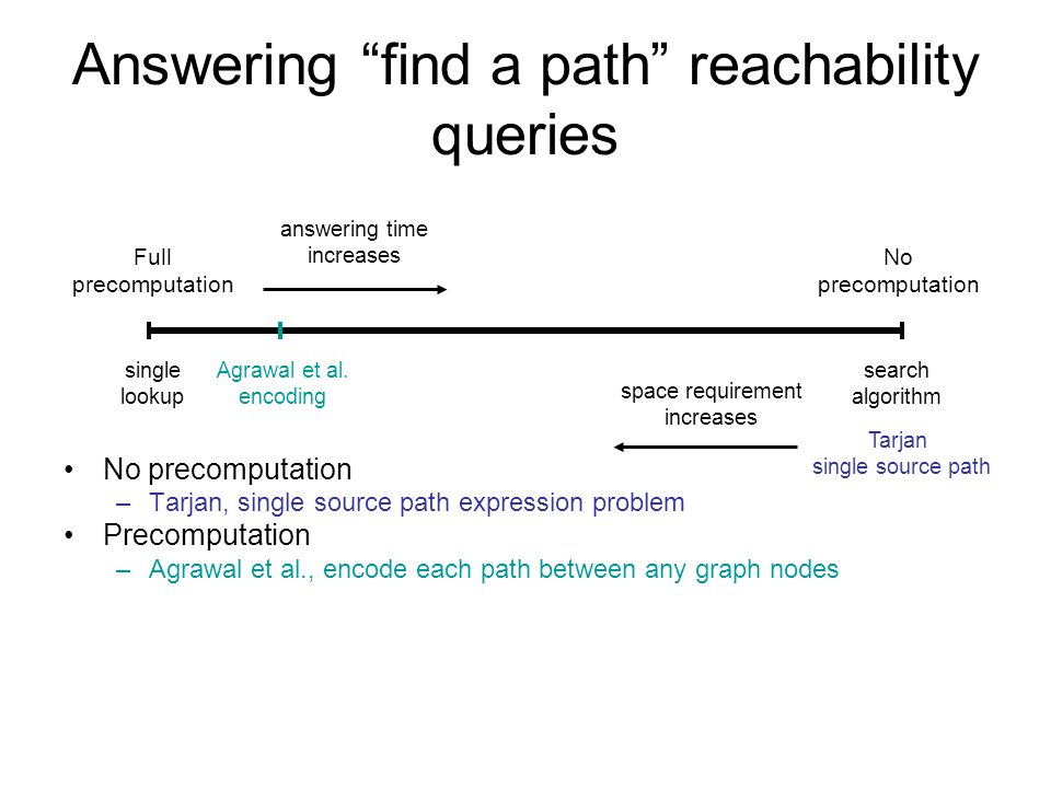 Answering find a path reachability queries No precomputation –Tarjan, single source path expression problem Precomputation –Agrawal et al., encode each path between any graph nodes –Barton and Zezula, graph segmentation - ρ-Index Labeling schemes –Determine whether exists a path, but cannot identify it Full precomputation No precomputation single lookup search algorithm answering time increases space requirement increases Agrawal et al.