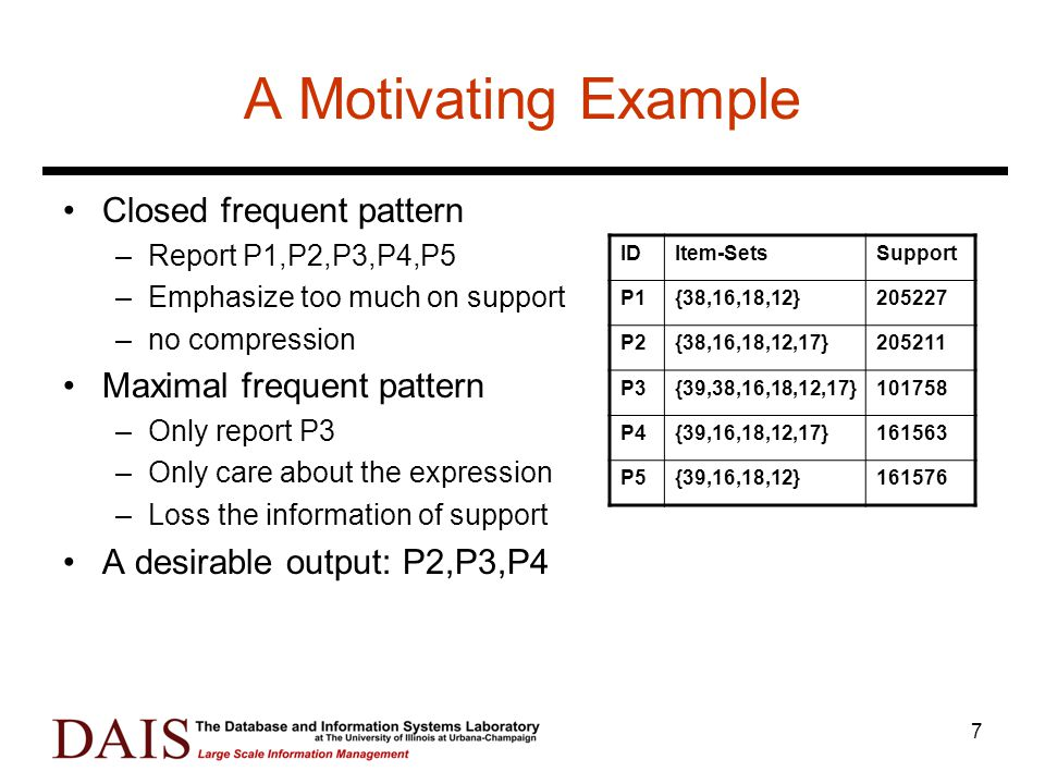 7 A Motivating Example Closed frequent pattern –Report P1,P2,P3,P4,P5 –Emphasize too much on support –no compression Maximal frequent pattern –Only report P3 –Only care about the expression –Loss the information of support A desirable output: P2,P3,P4 IDItem-SetsSupport P1{38,16,18,12}205227 P2{38,16,18,12,17}205211 P3{39,38,16,18,12,17}101758 P4{39,16,18,12,17}161563 P5{39,16,18,12}161576