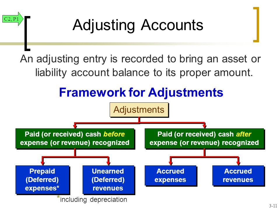 Adjustments An adjusting entry is recorded to bring an asset or liability account balance to its proper amount.