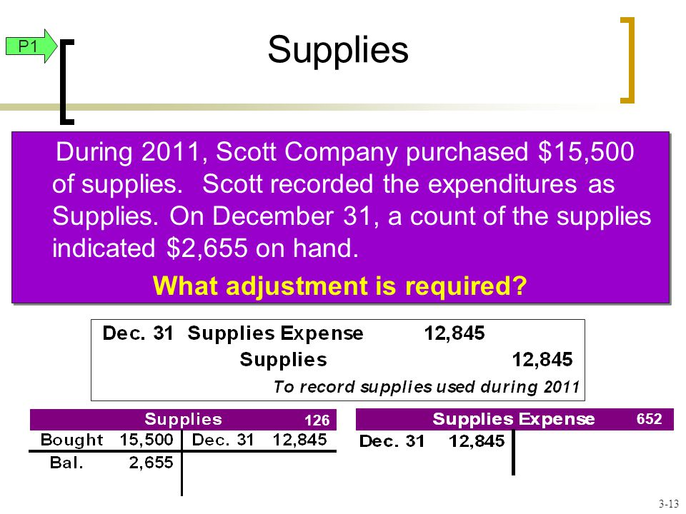 Supplies During 2011, Scott Company purchased $15,500 of supplies.
