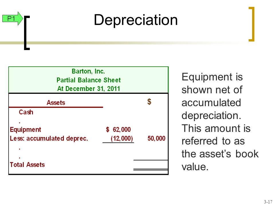 Depreciation Equipment is shown net of accumulated depreciation. This amount is referred to as the asset's book value. $ P1 3-17